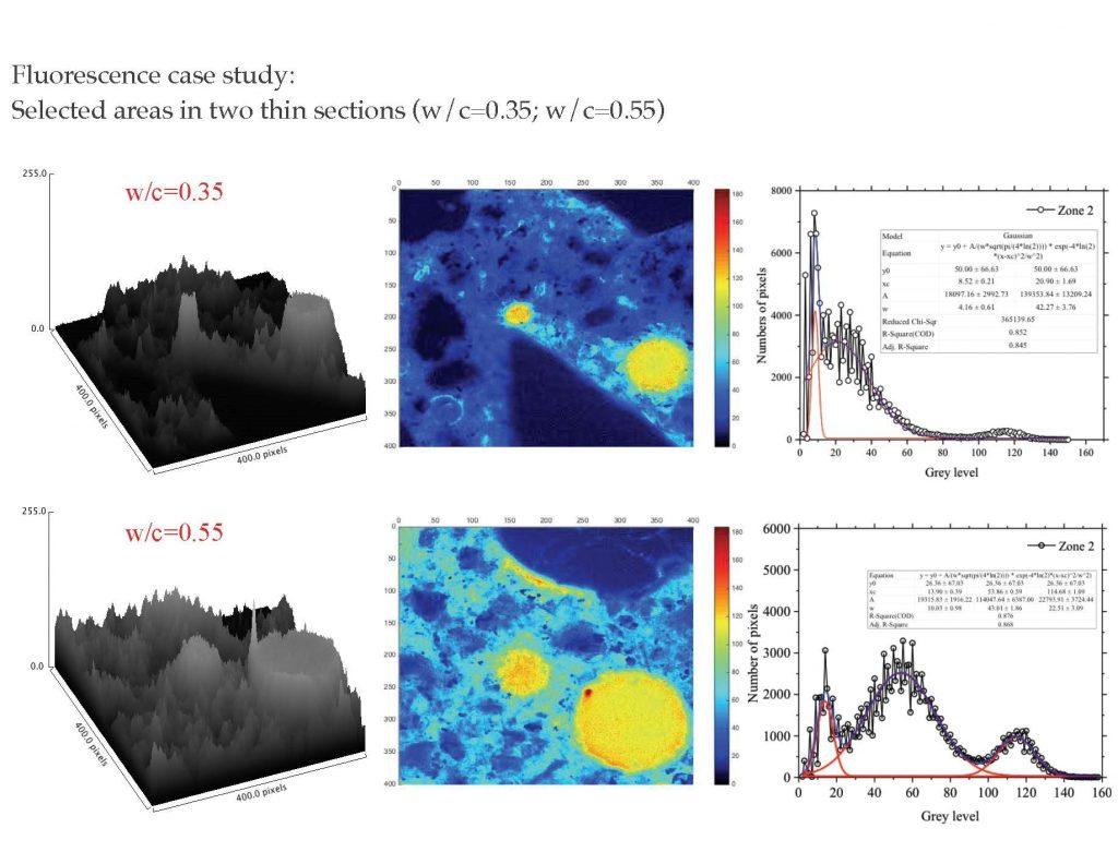 Three-dimensional pixel intensity plots